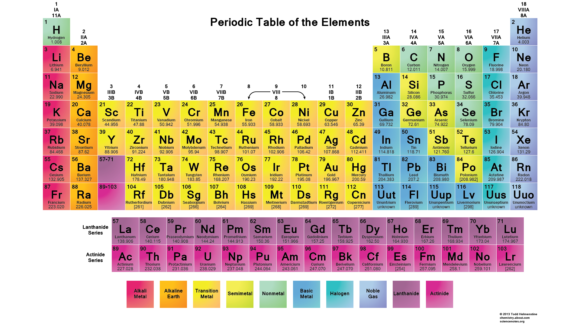 seventh row of periodic table completed